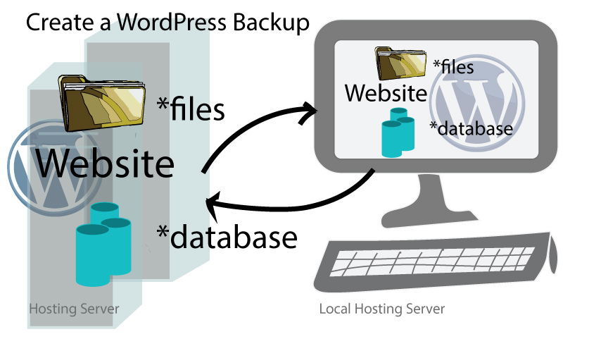 Create a WordPress Backup